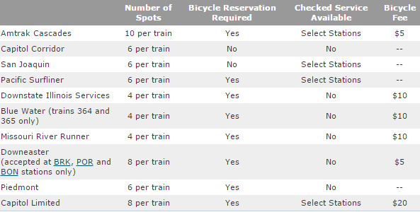Amtrak's roll-on bicycle routes