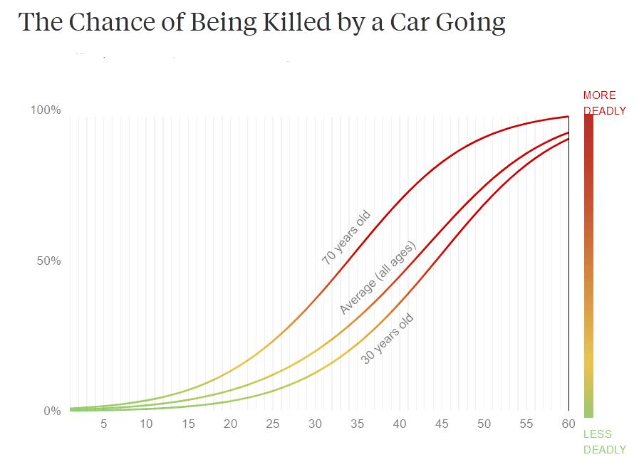 Pedestrian fatality rate vs vehicle speed (Pro Publica)