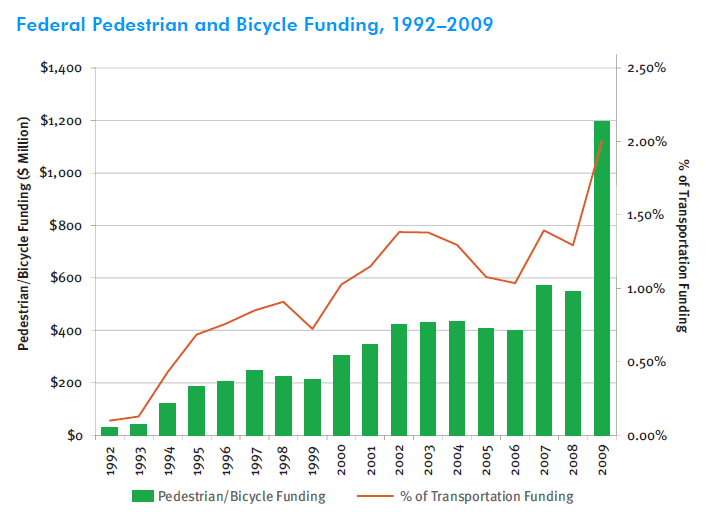 Federal bike/ped funding, 1992-2009 The Federal Highway Administration has ...