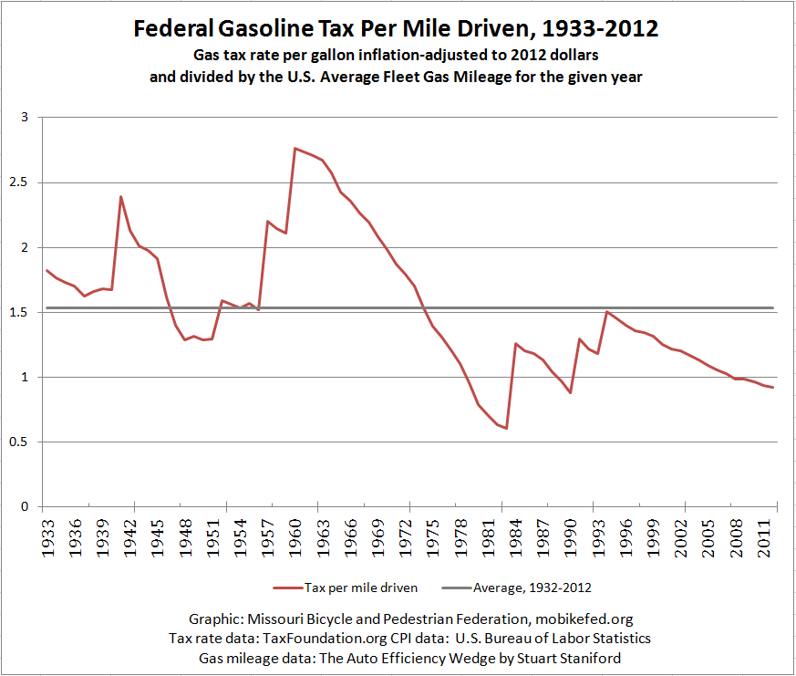 federal gas tax is it at a historic high or low missouri