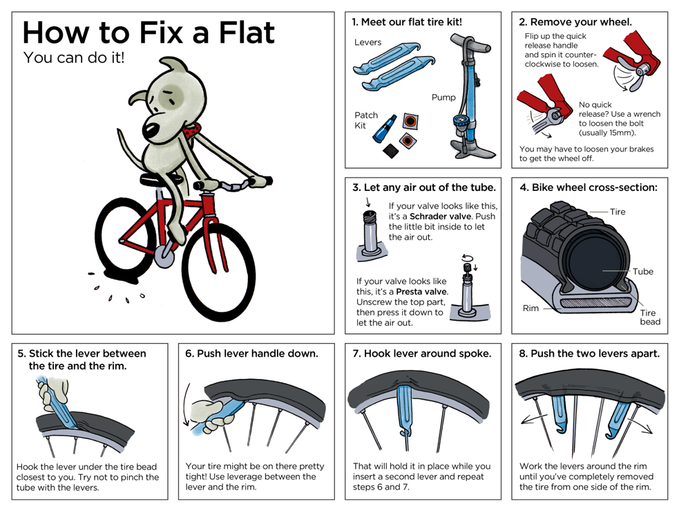 how to change a flat tire on a busy road Nothing worse than a flat tire on a busy road please don't try to change it yourself  it is very dangerous there are over 1000 deaths per year of stalled vehicles.