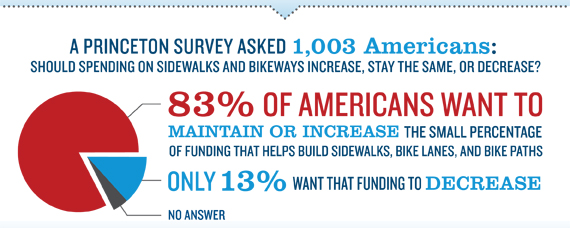 83% of Americans want to maintain or increase the small percentage of funding th