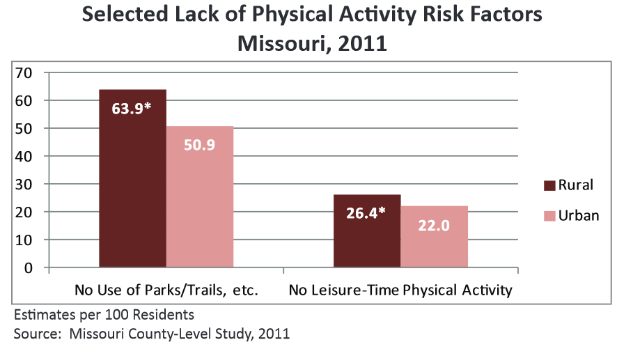 Research  Lack of public transit and safe places to walk and bicycle ... 4b6435ea9