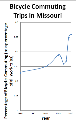 Missouri Bicycle Commuting Percentage, 1990-2010