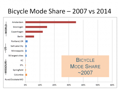 Bicycle Mode Share in Missouri vs the U.S. vs World Cities, 2007