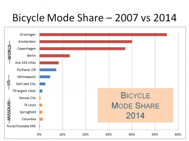 Bicycle Mode Share in Missouri vs the U.S. vs World Cities, 2014