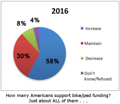 Americans strongly support funding for biking and walking