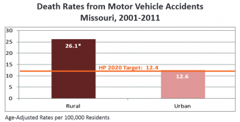 Motor vehicle fatality rates in rural Missouri are DOUBLE the rate in urban areas (click for full-sized version)