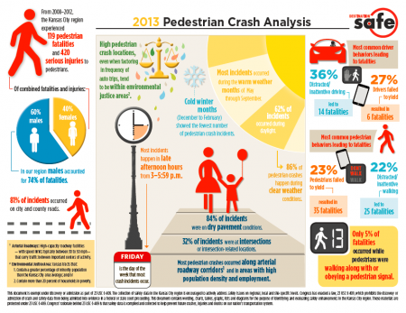 Pedestrian injuries in the Kansas City area (MARC)