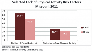 Residents in rural communities of Missouri have noticeably lower access (click for full-sized version)