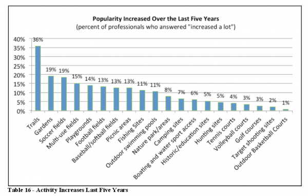 Popularity of trails has increased the most over the past five years