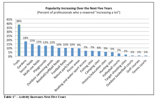 Popularity of trails projected to increase the most over the next five years
