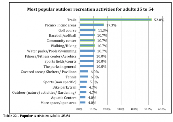Trails are the most popular outdoor recreation facility for mid-aged adults