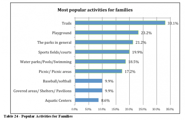 Trails are the most popular outdoor recreation facility for families