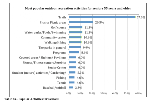 Trails are the most popular outdoor recreation facility for seniors
