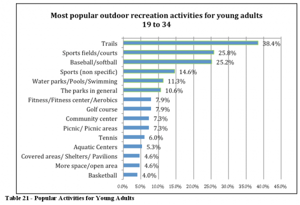 Trails are the most popular outdoor recreation facility for young adults