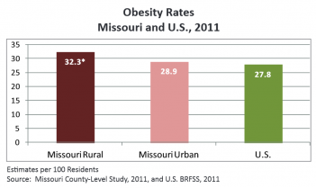 Obesity rates in Missouri are higher than the national average (click for full-size version)