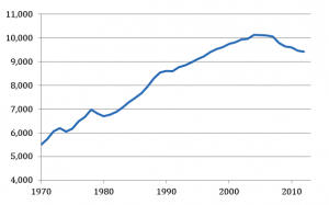 Annual per-capita vehicle miles traveled in America. Per capita VMT has been dec
