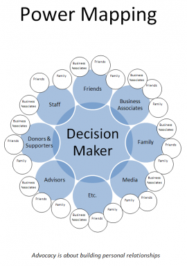 Power Mapping Graphic--click for full-sized version