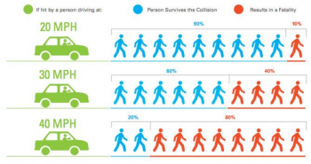Vision Zero concentrates on systemic solutions