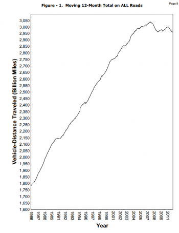 U.S. Vehicle Miles Traveled